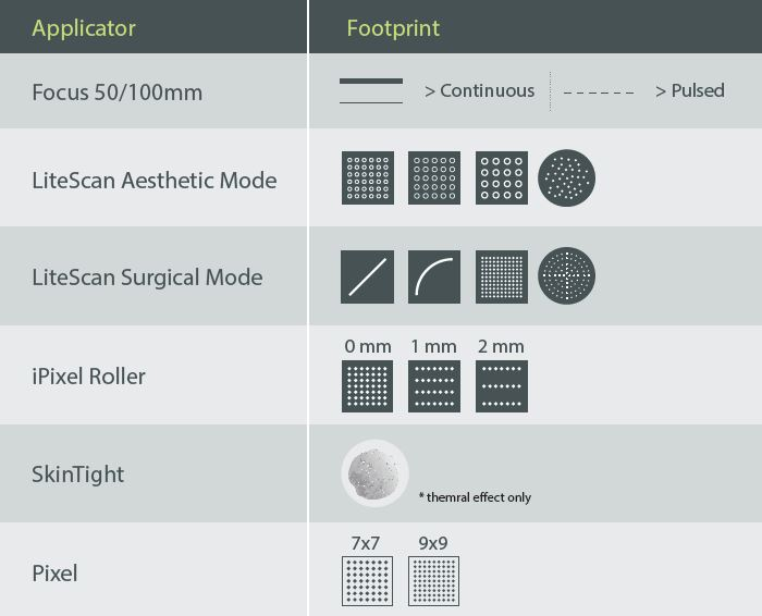 CO2 Applicators FootPrint