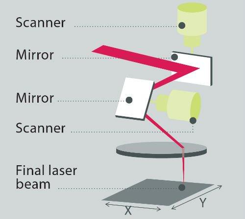 CO2 LiteScan